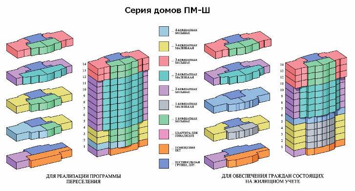 Серия дома ПМ-Ш